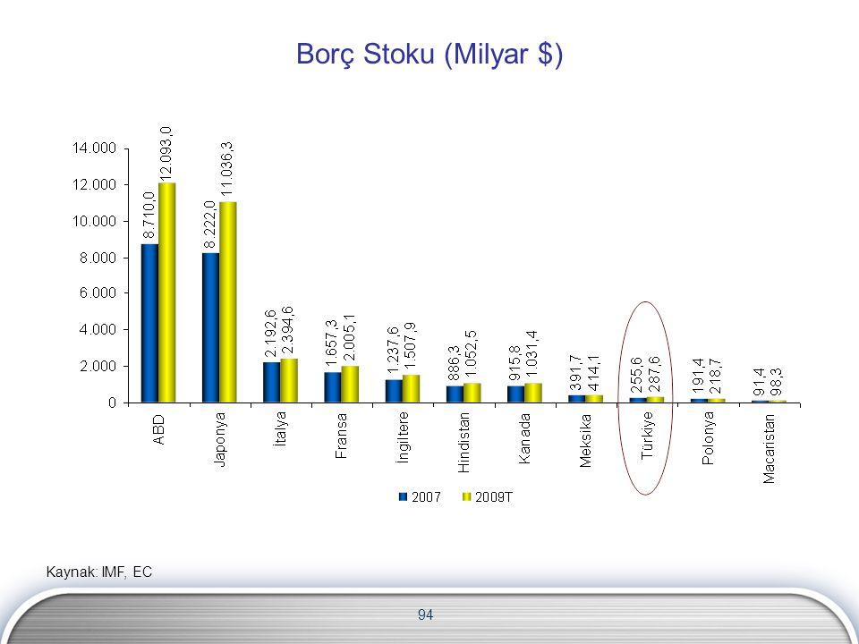 94 Kaynak: IMF, EC Borç Stoku (Milyar $)