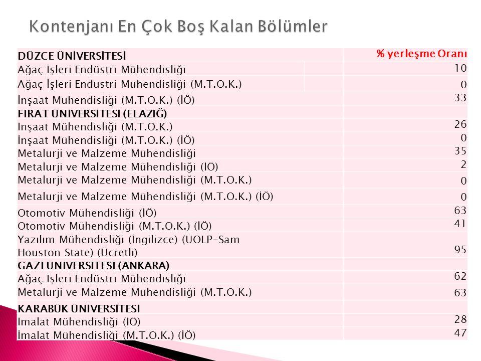 MARMARA ÜNİVERSİTESİ (İSTANBUL) % yerleşme Oranı Tekstil Mühendisliği (M.T.O.K.) 13 PAMUKKALE ÜNİVERSİTESİ (DENİZLİ) Malzeme Bilimi ve Mühendisliği (İÖ) 38 Malzeme Bilimi ve Mühendisliği (M.T.O.K.) 0 Malzeme Bilimi ve Mühendisliği (M.T.O.K.) (İÖ) 0 SAKARYA ÜNİVERSİTESİ Metalurji ve Malzeme Mühendisliği (M.T.O.K.) 50 Metalurji ve Malzeme Mühendisliği (M.T.O.K.) (İÖ) 0 SÜLEYMAN DEMİREL ÜNİVERSİTESİ (ISPARTA) İmalat Mühendisliği (İÖ) 71 İmalat Mühendisliği (M.T.O.K.) (İÖ) 57 İnşaat Mühendisliği (M.T.O.K.) (İÖ) 31