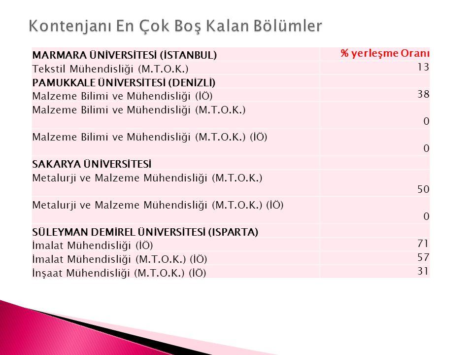 MARMARA ÜNİVERSİTESİ (İSTANBUL) % yerleşme Oranı Tekstil Mühendisliği (M.T.O.K.) 13 PAMUKKALE ÜNİVERSİTESİ (DENİZLİ) Malzeme Bilimi ve Mühendisliği (İ
