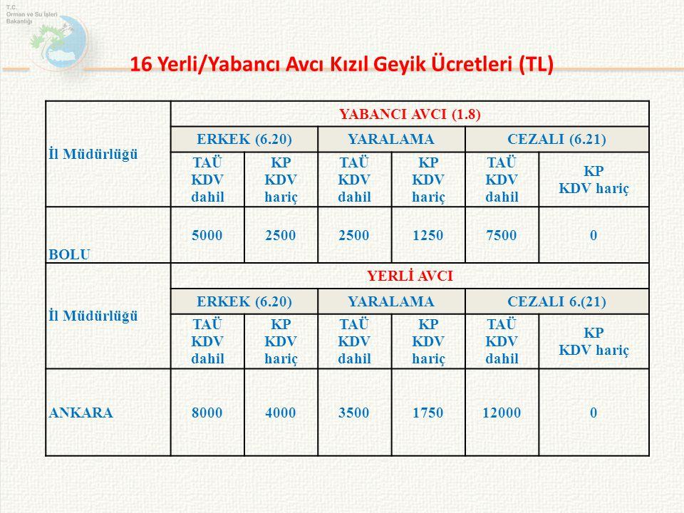 16 Yerli/Yabancı Avcı Kızıl Geyik Ücretleri (TL) İl Müdürlüğü YABANCI AVCI (1.8) ERKEK (6.20)YARALAMACEZALI (6.21) TAÜ KDV dahil KP KDV hariç TAÜ KDV