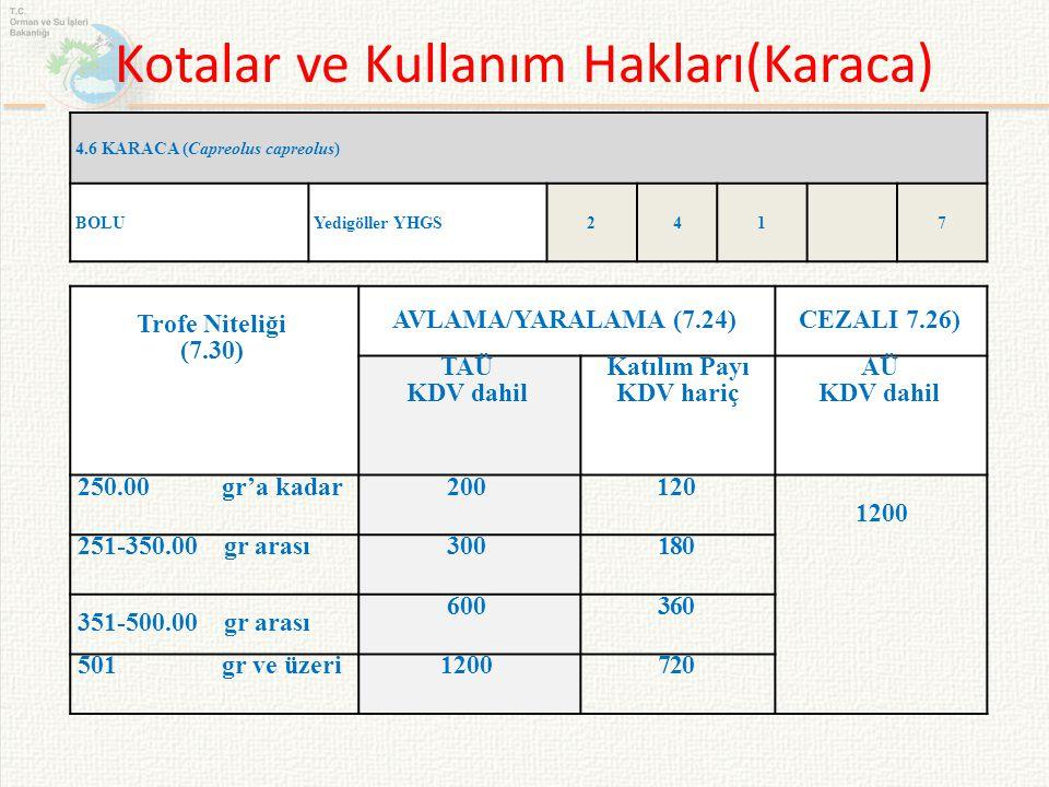 Kotalar ve Kullanım Hakları(Karaca) 4.6 KARACA (Capreolus capreolus) BOLUYedigöller YHGS2417 Trofe Niteliği (7.30) AVLAMA/YARALAMA (7.24)CEZALI 7.26)
