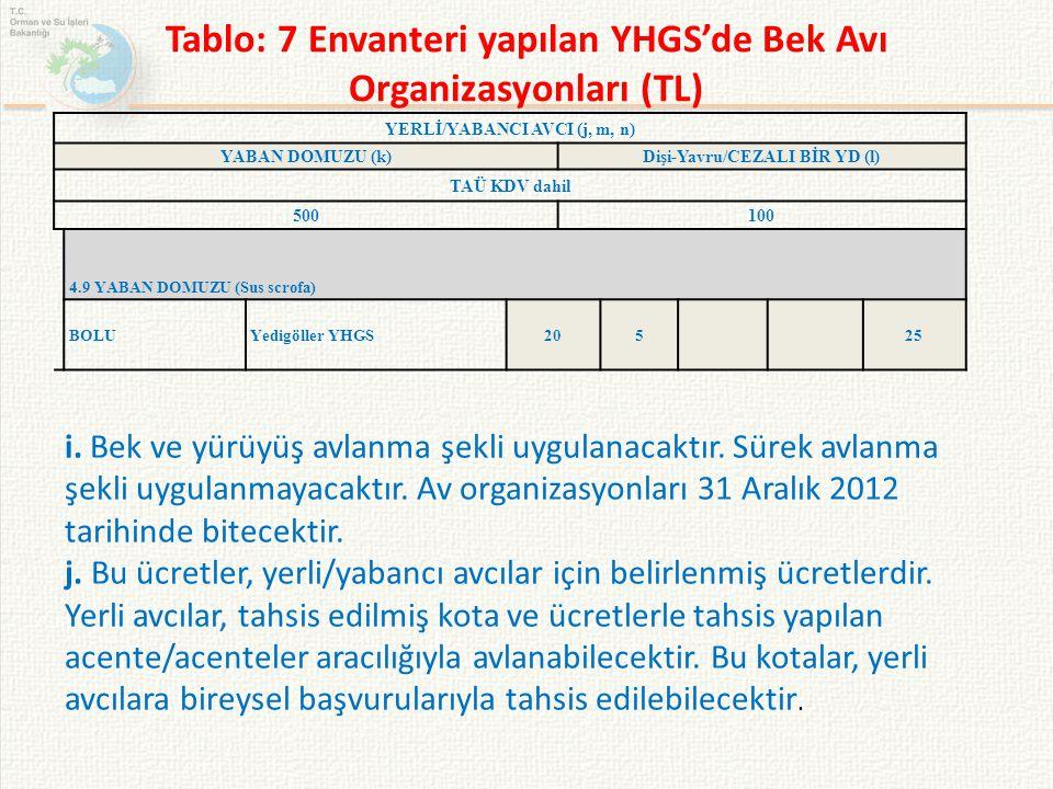 Tablo: 7 Envanteri yapılan YHGS'de Bek Avı Organizasyonları (TL) YERLİ/YABANCI AVCI (j, m, n) YABAN DOMUZU (k)Dişi-Yavru/CEZALI BİR YD (l) TAÜ KDV dah
