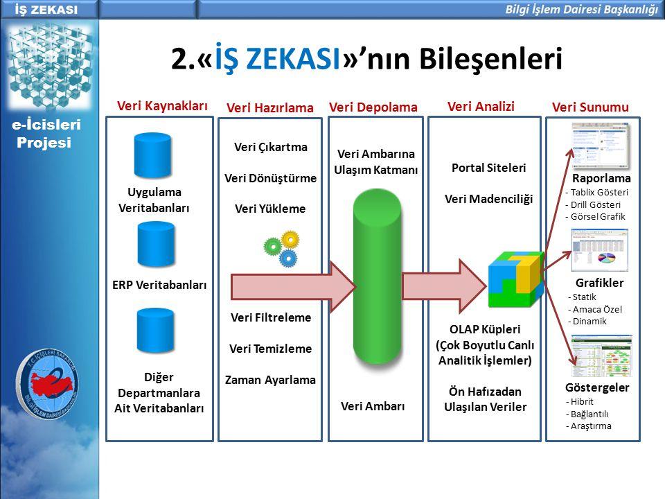 SON KULLANICI - EXCEL İŞ ANALİSTLERİ İÇİN HIZLI KULLANILACAK ARAÇLAR VERİ VE İŞ ZEKASI YAZILIM ALTYAPISI Reporting Services Integration Services DBMS Analysis Services e-İcisleri Projesi YAZILIM BİLEŞENLERİ