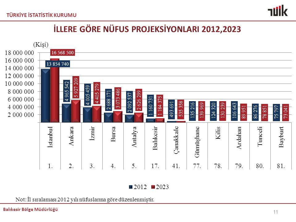 TÜRKİYE İSTATİSTİK KURUMU Balıkesir Bölge Müdürlüğü Not: İl sıralaması 2012 yılı nüfuslarına göre düzenlenmiştir. 11