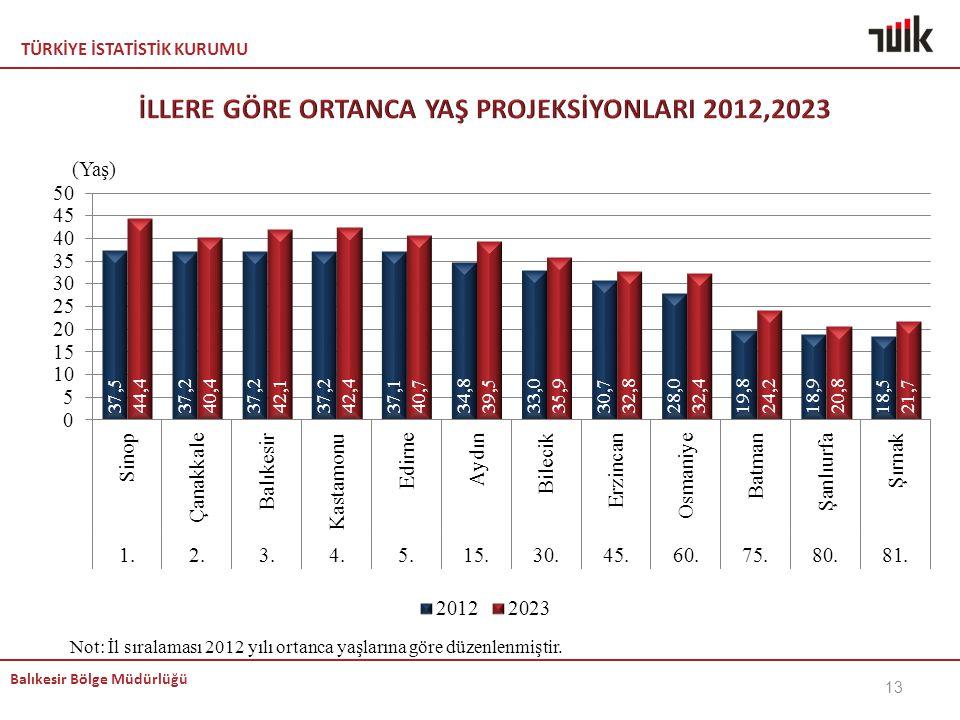 TÜRKİYE İSTATİSTİK KURUMU Balıkesir Bölge Müdürlüğü Not: İl sıralaması 2012 yılı ortanca yaşlarına göre düzenlenmiştir. 13