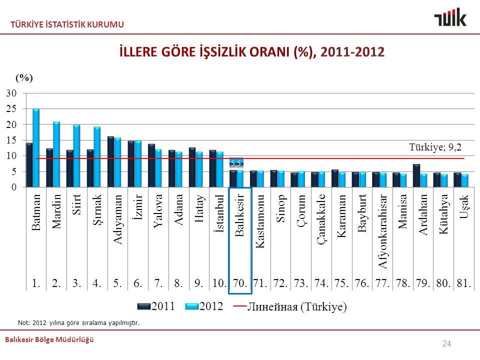 TÜRKİYE İSTATİSTİK KURUMU Balıkesir Bölge Müdürlüğü 24 Not: 2012 yılına göre sıralama yapılmıştır.
