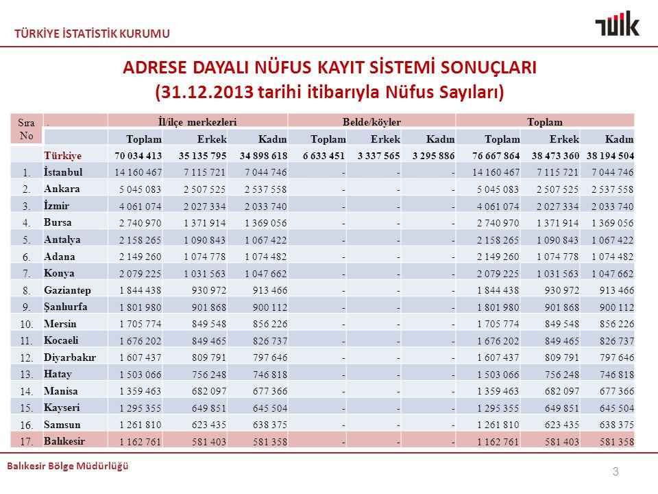 TÜRKİYE İSTATİSTİK KURUMU Balıkesir Bölge Müdürlüğü ADRESE DAYALI NÜFUS KAYIT SİSTEMİ SONUÇLARI (31.12.2013 tarihi itibarıyla Nüfus Sayıları) Sıra No.