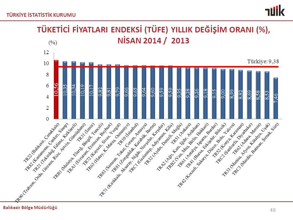 TÜRKİYE İSTATİSTİK KURUMU Balıkesir Bölge Müdürlüğü TÜKETİCİ FİYATLARI ENDEKSİ (TÜFE) YILLIK DEĞİŞİM ORANI (%), NİSAN 2014 / 2013 49