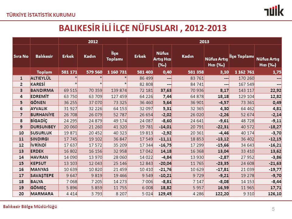 TÜRKİYE İSTATİSTİK KURUMU Balıkesir Bölge Müdürlüğü 26 Not: 2012 yılına göre sıralama yapılmıştır.