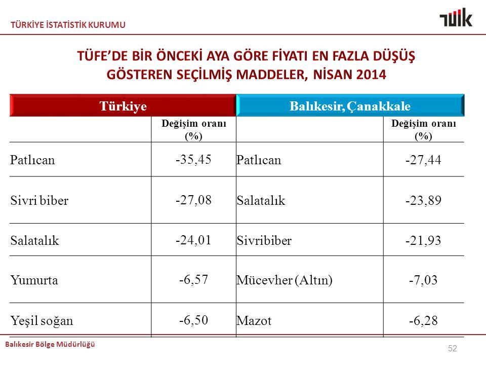 TÜRKİYE İSTATİSTİK KURUMU Balıkesir Bölge Müdürlüğü 52 TürkiyeBalıkesir, Çanakkale Değişim oranı (%) Patlıcan-35,45Patlıcan-27,44 Sivri biber-27,08Sal