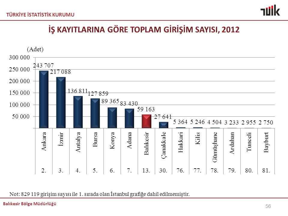 TÜRKİYE İSTATİSTİK KURUMU Balıkesir Bölge Müdürlüğü Not: 829 119 girişim sayısı ile 1. sırada olan İstanbul grafiğe dahil edilmemiştir. 56