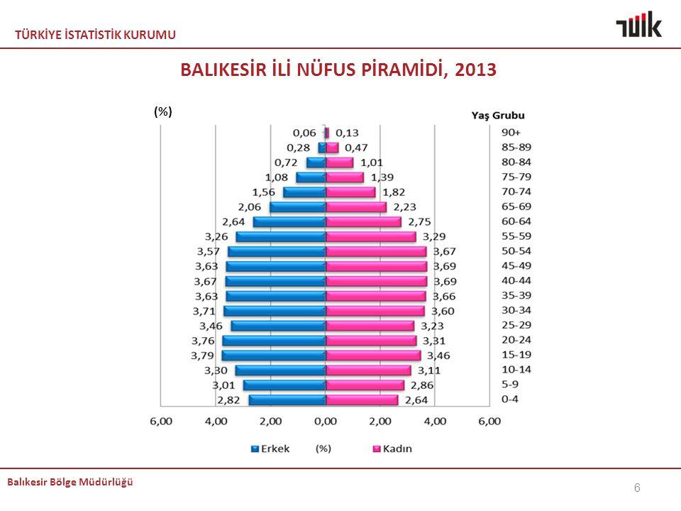 TÜRKİYE İSTATİSTİK KURUMU Balıkesir Bölge Müdürlüğü BALIKESİR İLİ NÜFUS PİRAMİDİ, 2013 6 (%)