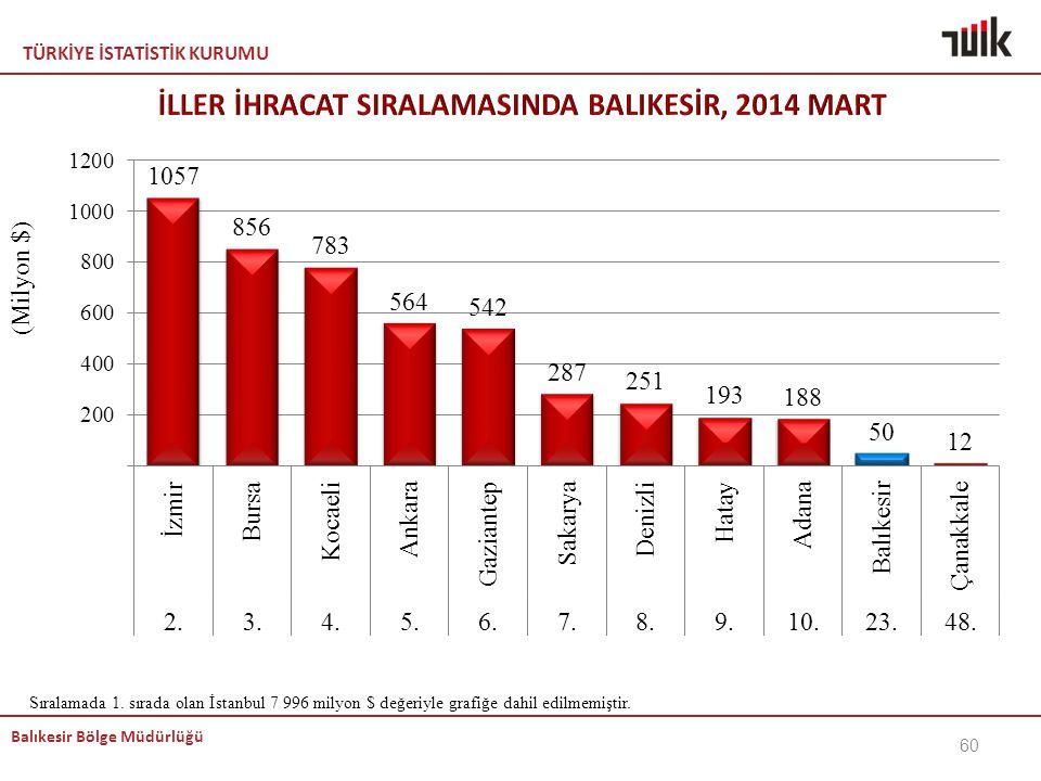 TÜRKİYE İSTATİSTİK KURUMU Balıkesir Bölge Müdürlüğü 60 Sıralamada 1. sırada olan İstanbul 7 996 milyon $ değeriyle grafiğe dahil edilmemiştir.