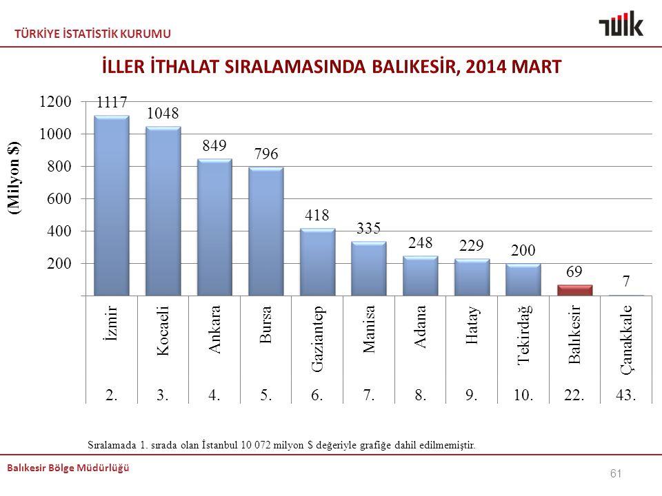 TÜRKİYE İSTATİSTİK KURUMU Balıkesir Bölge Müdürlüğü 61 Sıralamada 1. sırada olan İstanbul 10 072 milyon $ değeriyle grafiğe dahil edilmemiştir.