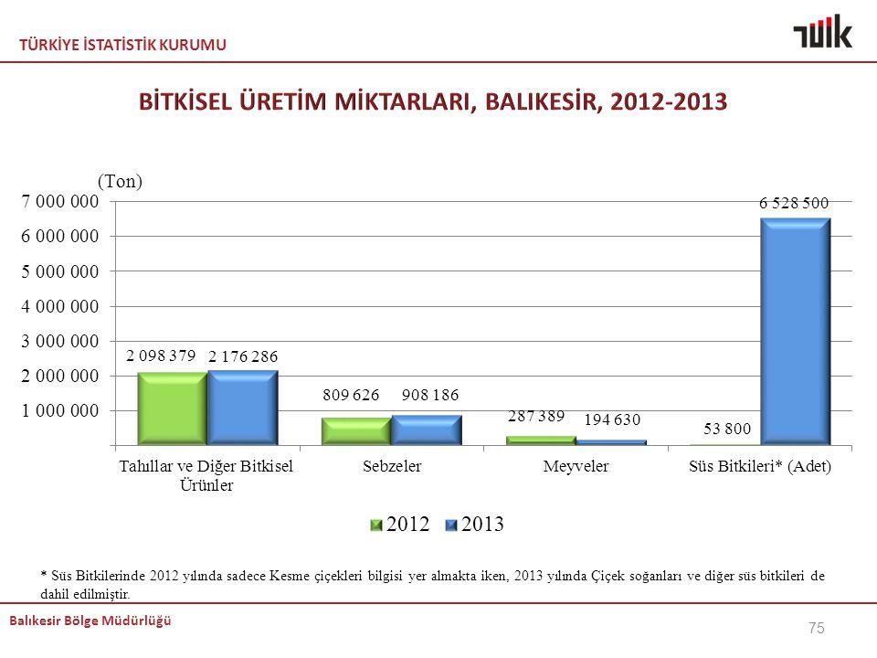 TÜRKİYE İSTATİSTİK KURUMU Balıkesir Bölge Müdürlüğü 75 * Süs Bitkilerinde 2012 yılında sadece Kesme çiçekleri bilgisi yer almakta iken, 2013 yılında Ç
