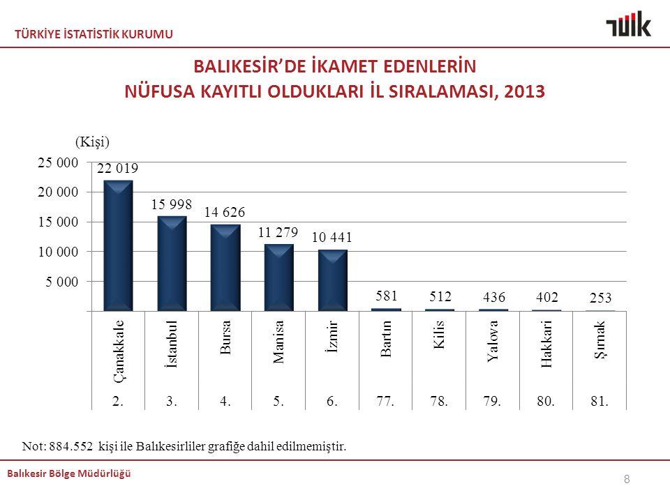 TÜRKİYE İSTATİSTİK KURUMU Balıkesir Bölge Müdürlüğü BALIKESİR'DE İKAMET EDENLERİN NÜFUSA KAYITLI OLDUKLARI İL SIRALAMASI, 2013 Not: 884.552 kişi ile B