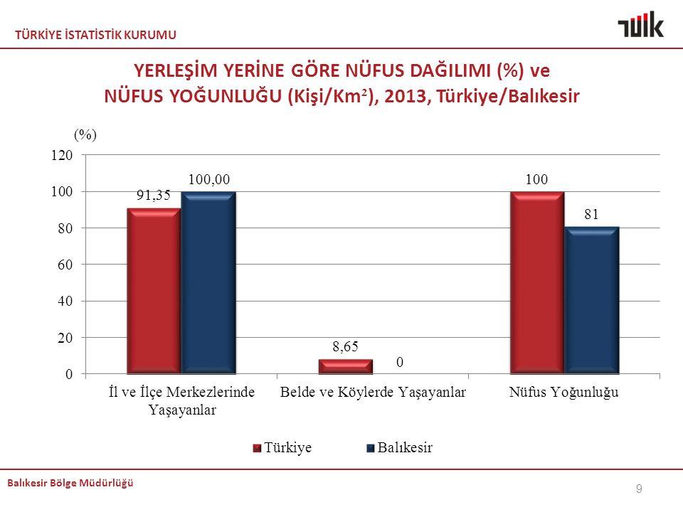 TÜRKİYE İSTATİSTİK KURUMU Balıkesir Bölge Müdürlüğü YERLEŞİM YERİNE GÖRE NÜFUS DAĞILIMI (%) ve NÜFUS YOĞUNLUĞU (Kişi/Km ² ), 2013, Türkiye/Balıkesir 9