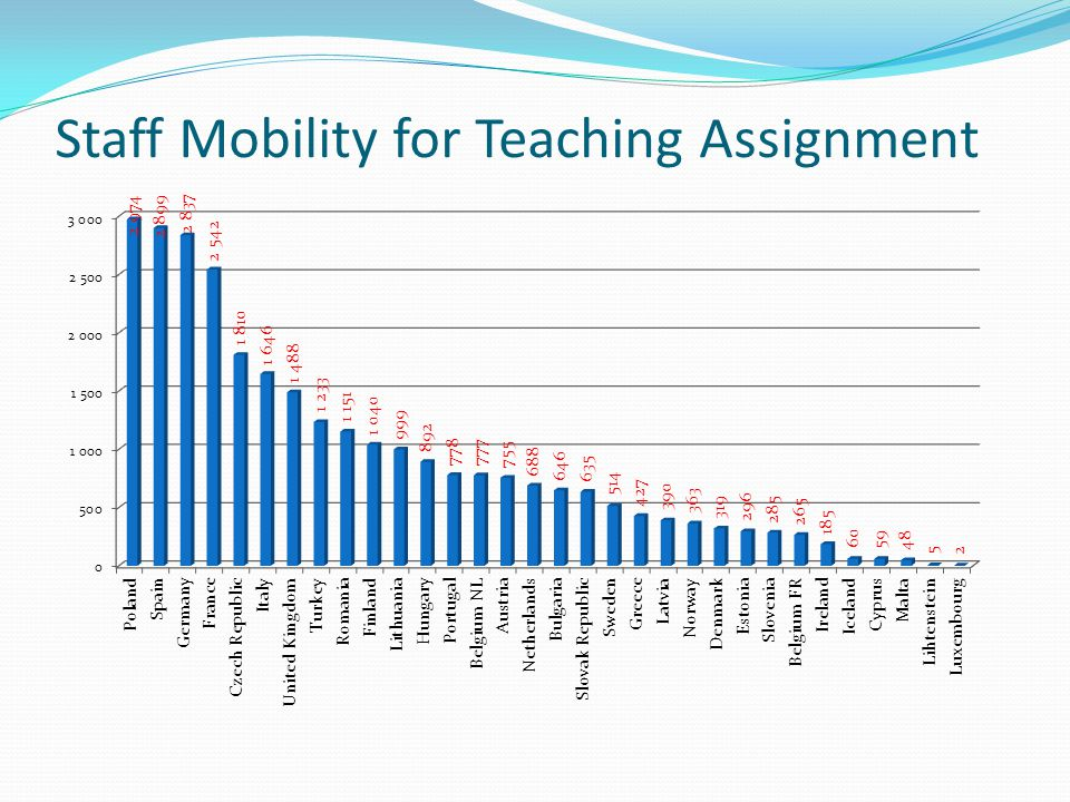 Staff Mobility for Teaching Assignment