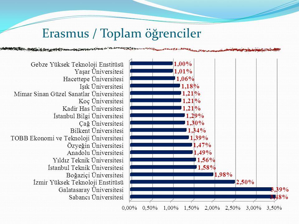 Erasmus / Toplam öğrenciler