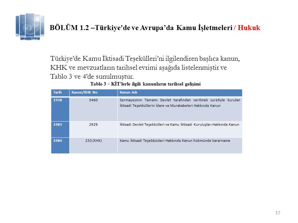 17 BÖLÜM 1.2 –Türkiye de ve Avrupa'da Kamu İşletmeleri / Hukuk TarihKanun/KHK NoKanun Adı 19383460 Sermayesinin Tamamı Devlet tarafından verilmek suretiyle kurulan İktisadi Teşekküllerin İdare ve Murakabeleri Hakkında Kanun 19832929İktisadi Devlet Teşekkülleri ve Kamu İktisadi Kuruluşları Hakkında Kanun 1984233 (KHK)Kamu İktisadi Teşebbüsleri Hakkında Kanun hükmünde kararname Türkiye'de Kamu İktisadi Teşekülleri'ni ilgilendiren başlıca kanun, KHK ve mevzuatların tarihsel evrimi aşağıda listelenmiştir ve Tablo 3 ve 4'de sunulmuştur.