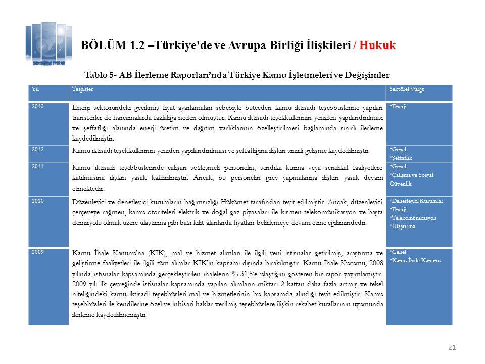 22 BÖLÜM 1.2 –Türkiye de ve Avrupa Birliği İlişkileri / Hukuk Tablo 5- AB İlerleme Raporları'nda Türkiye Kamu İşletmeleri ve Değişimler 2008 İç enerji piyasası alanında bir miktar ilerlemeden bahsedilebilir.