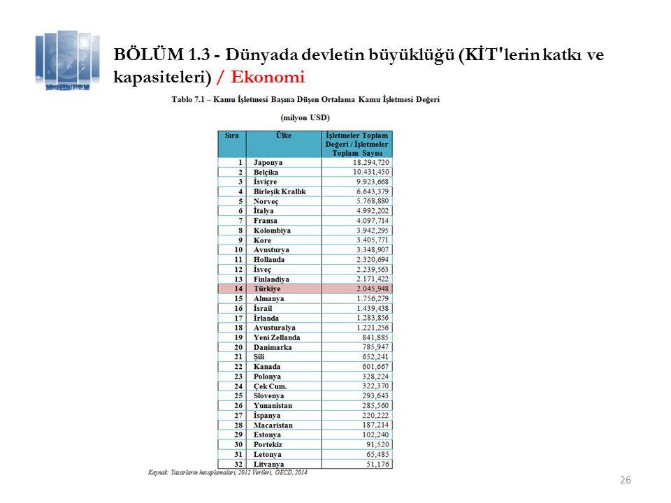 26 BÖLÜM 1.3 - Dünyada devletin büyüklüğü (KİT lerin katkı ve kapasiteleri) / Ekonomi