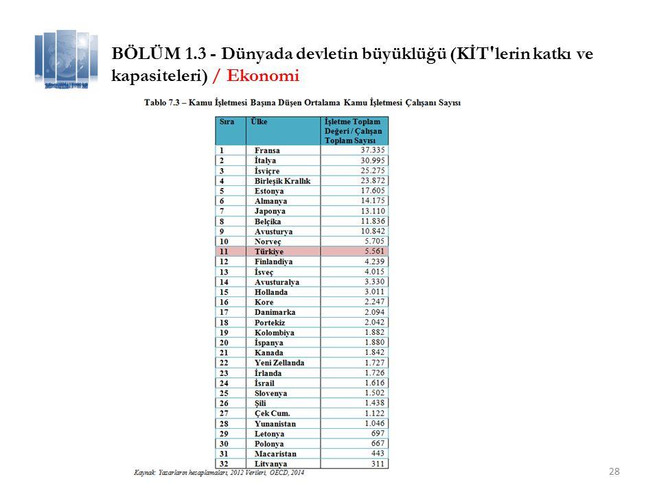 28 BÖLÜM 1.3 - Dünyada devletin büyüklüğü (KİT lerin katkı ve kapasiteleri) / Ekonomi