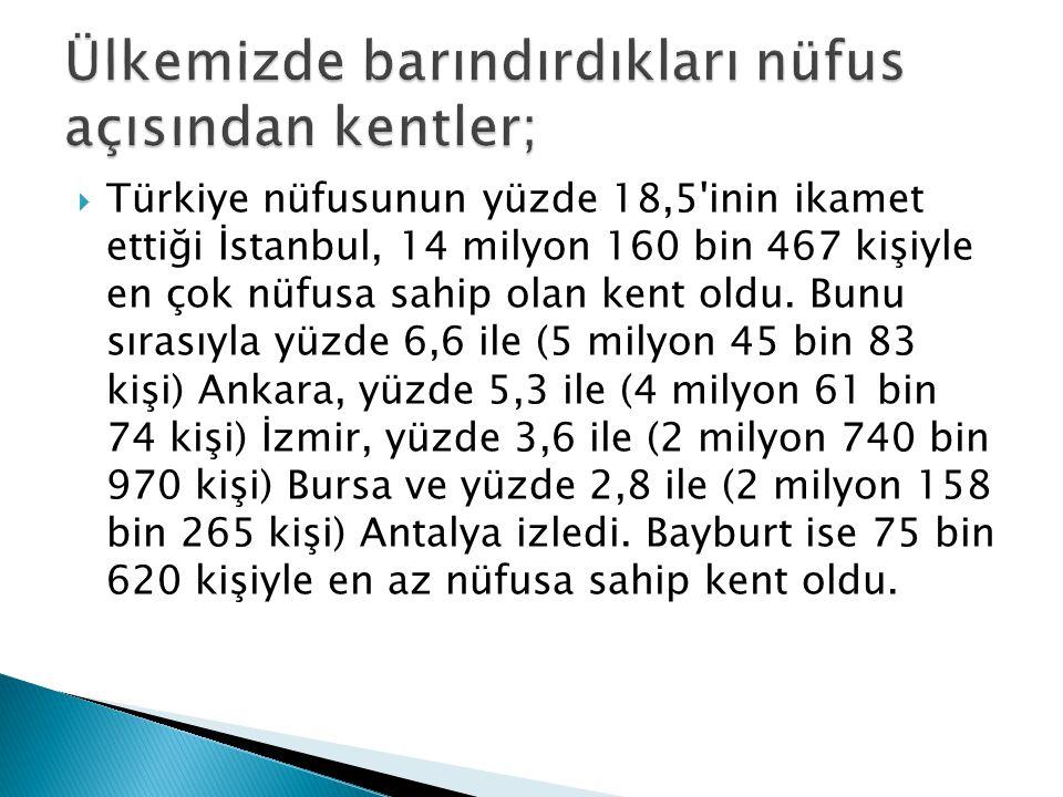  Türkiye nüfusunun yüzde 18,5'inin ikamet ettiği İstanbul, 14 milyon 160 bin 467 kişiyle en çok nüfusa sahip olan kent oldu. Bunu sırasıyla yüzde 6,6