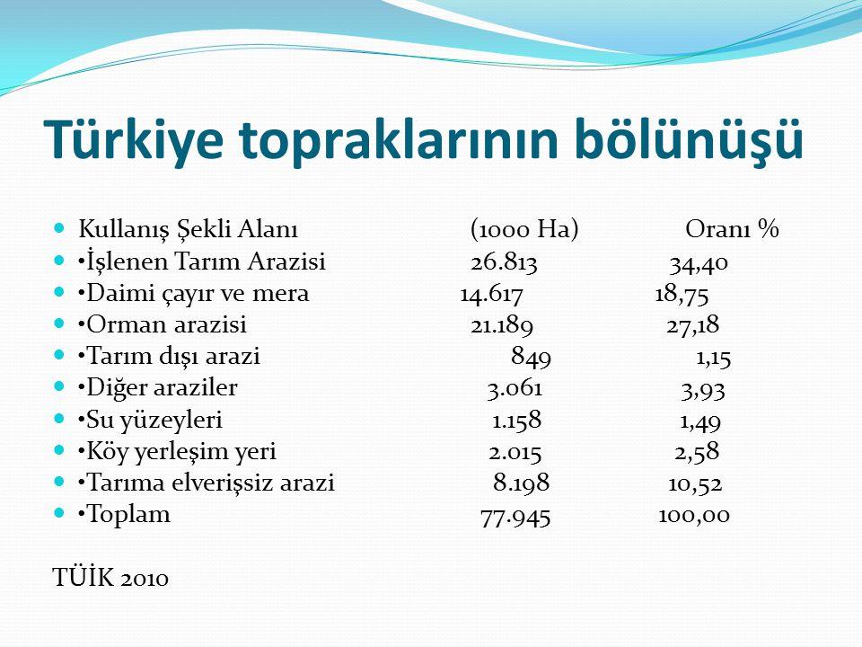 Türkiye topraklarının bölünüşü Kullanış Şekli Alanı (1000 Ha) Oranı % İşlenen Tarım Arazisi 26.813 34,40 Daimi çayır ve mera 14.617 18,75 Orman arazisi 21.189 27,18 Tarım dışı arazi 849 1,15 Diğer araziler 3.061 3,93 Su yüzeyleri 1.158 1,49 Köy yerleşim yeri 2.015 2,58 Tarıma elverişsiz arazi 8.198 10,52 Toplam 77.945 100,00 TÜİK 2010