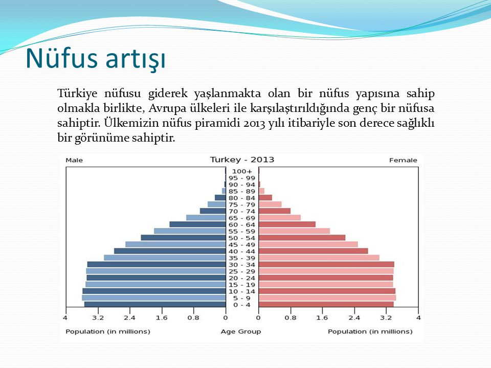 Nüfus artışı Türkiye nüfusu giderek yaşlanmakta olan bir nüfus yapısına sahip olmakla birlikte, Avrupa ülkeleri ile karşılaştırıldığında genç bir nüfusa sahiptir.