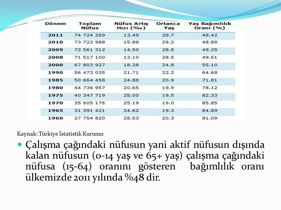 Kaynak: Türkiye İstatistik Kurumu Çalışma çağındaki nüfusun yani aktif nüfusun dışında kalan nüfusun (0-14 yaş ve 65+ yaş) çalışma çağındaki nüfusa (15-64) oranını gösteren bağımlılık oranı ülkemizde 2011 yılında %48 dir.