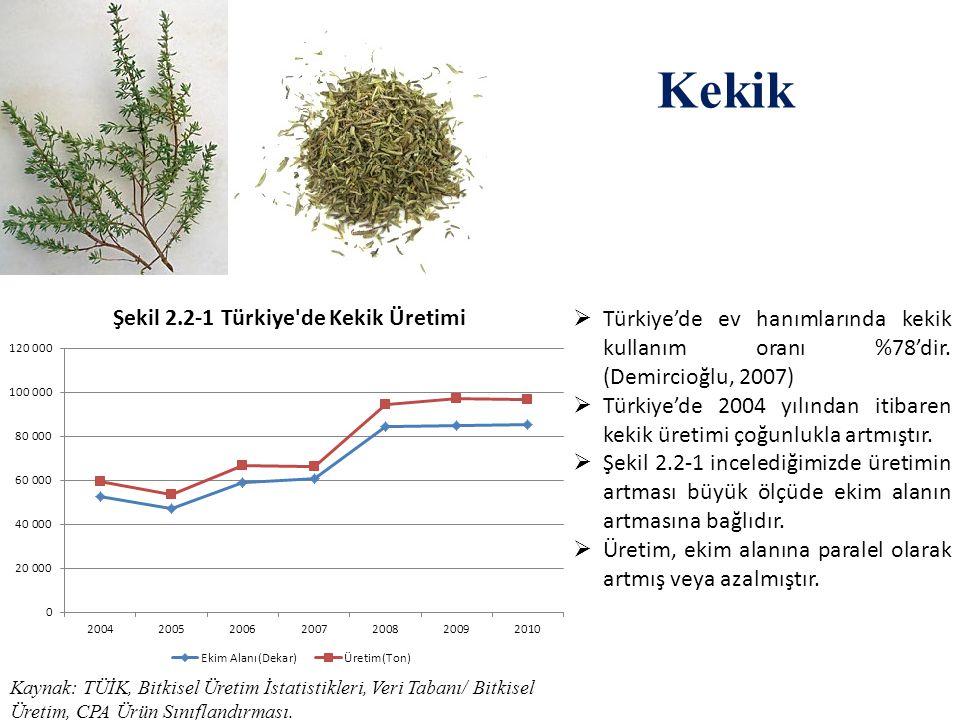 Kekik Kaynak: TÜİK, Bitkisel Üretim İstatistikleri, Veri Tabanı/ Bitkisel Üretim, CPA Ürün Sınıflandırması.  Türkiye'de ev hanımlarında kekik kullanı