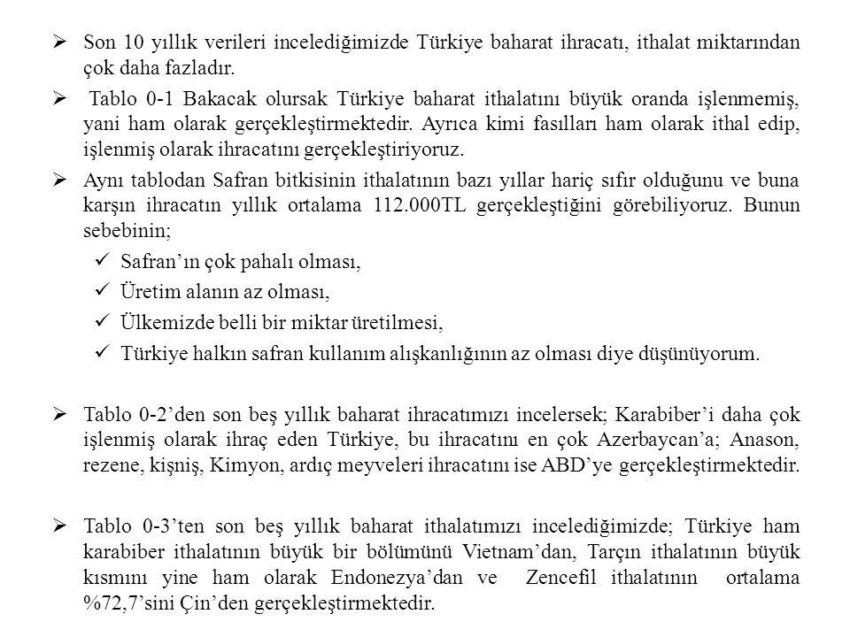  Son 10 yıllık verileri incelediğimizde Türkiye baharat ihracatı, ithalat miktarından çok daha fazladır.  Tablo 0-1 Bakacak olursak Türkiye baharat