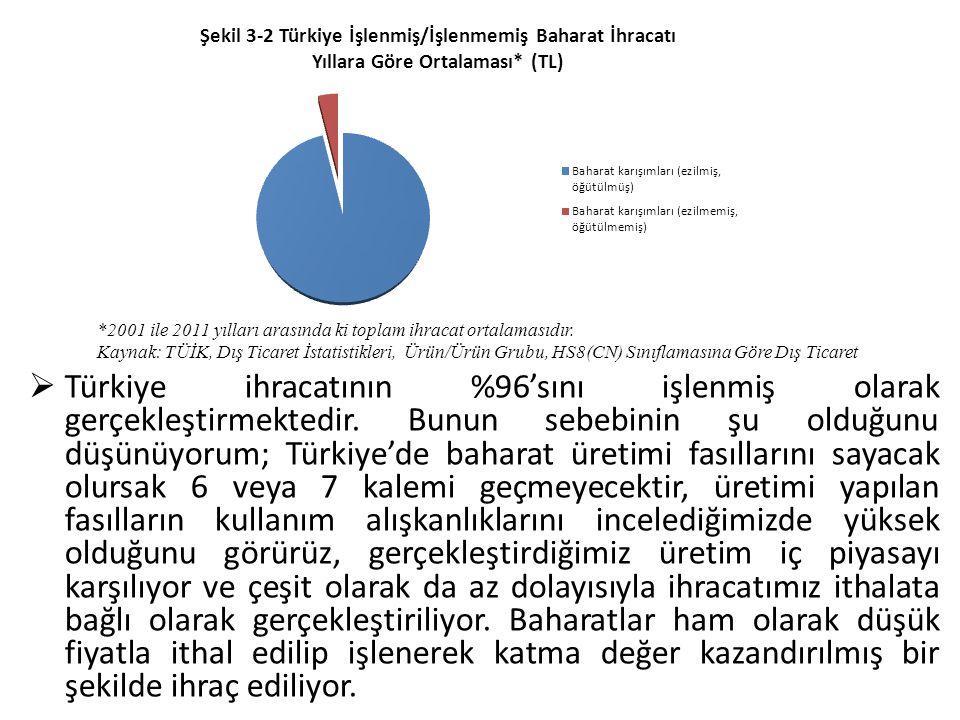  Türkiye ihracatının %96'sını işlenmiş olarak gerçekleştirmektedir. Bunun sebebinin şu olduğunu düşünüyorum; Türkiye'de baharat üretimi fasıllarını s