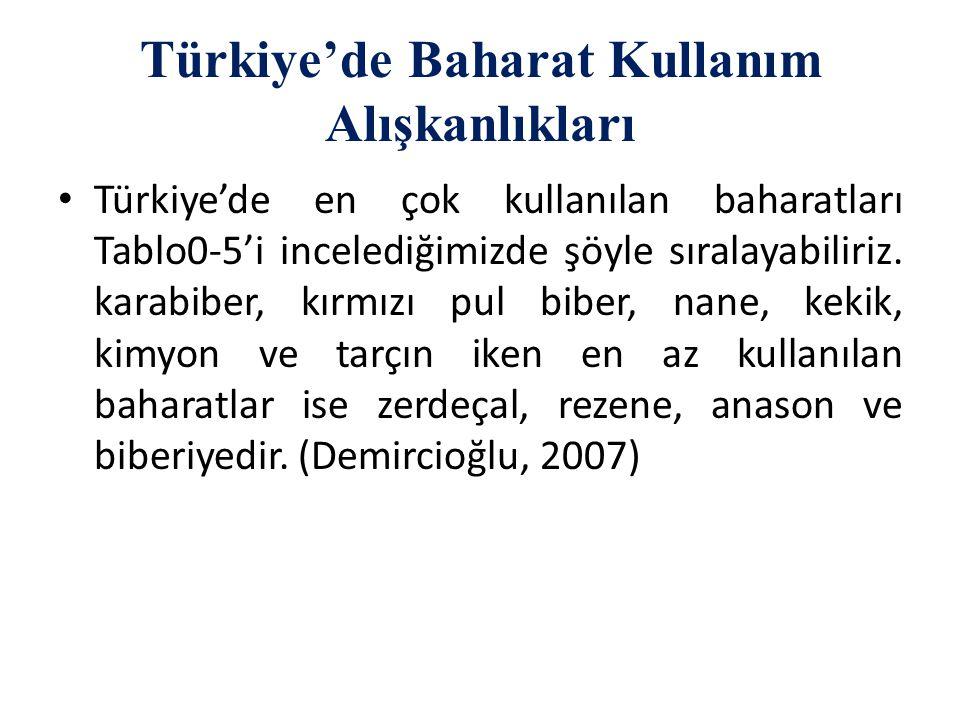 Türkiye'de Baharat Kullanım Alışkanlıkları Türkiye'de en çok kullanılan baharatları Tablo0-5'i incelediğimizde şöyle sıralayabiliriz. karabiber, kırmı