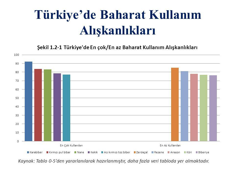 Türkiye'de Baharat Kullanım Alışkanlıkları Kaynak: Tablo 0-5'den yararlanılarak hazırlanmıştır, daha fazla veri tabloda yer almaktadır.