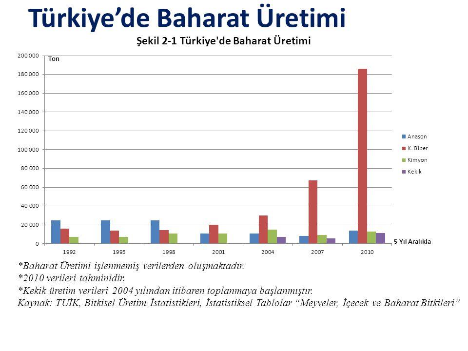 Türkiye'de Baharat Üretimi *Baharat Üretimi işlenmemiş verilerden oluşmaktadır. *2010 verileri tahminidir. *Kekik üretim verileri 2004 yılından itibar