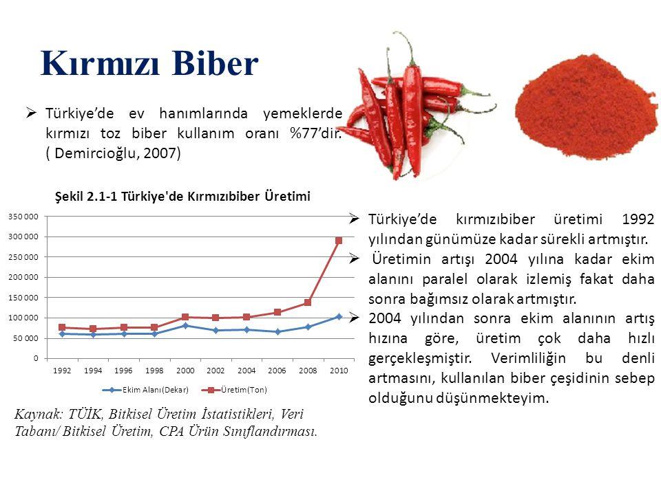 Kırmızı Biber  Türkiye'de ev hanımlarında yemeklerde kırmızı toz biber kullanım oranı %77'dir. ( Demircioğlu, 2007) Kaynak: TÜİK, Bitkisel Üretim İst