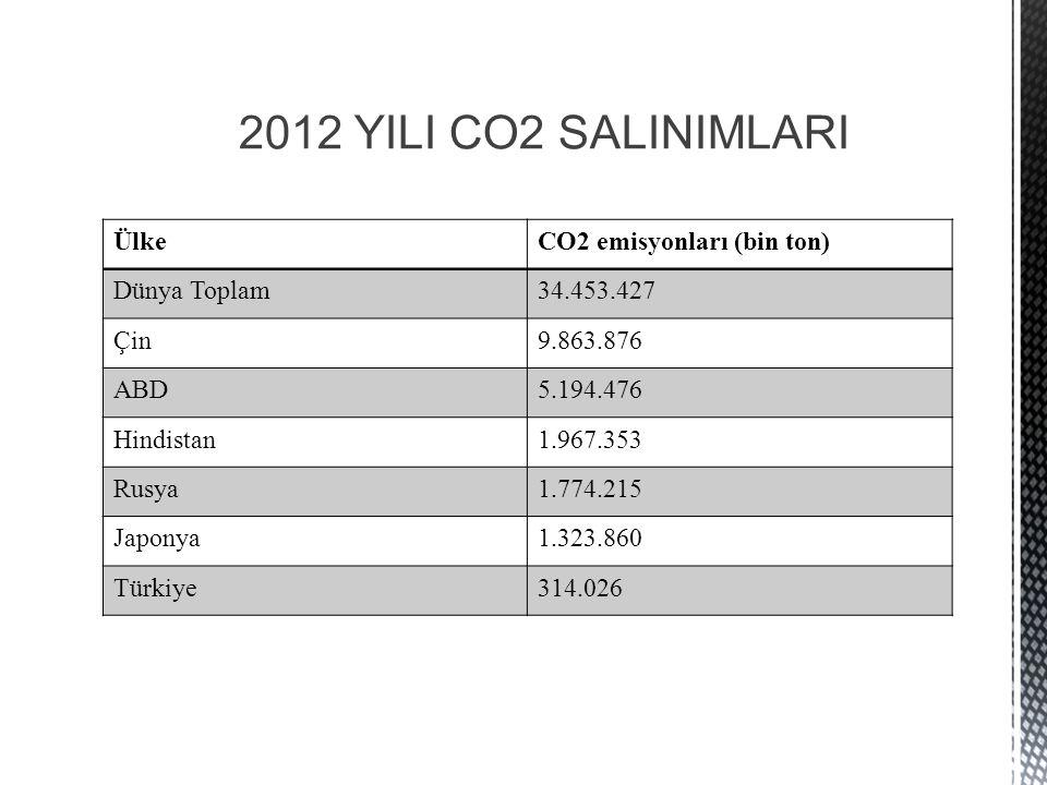 2012 YILI CO2 SALINIMLARI ÜlkeCO2 emisyonları (bin ton) Dünya Toplam34.453.427 Çin9.863.876 ABD5.194.476 Hindistan1.967.353 Rusya1.774.215 Japonya1.323.860 Türkiye314.026
