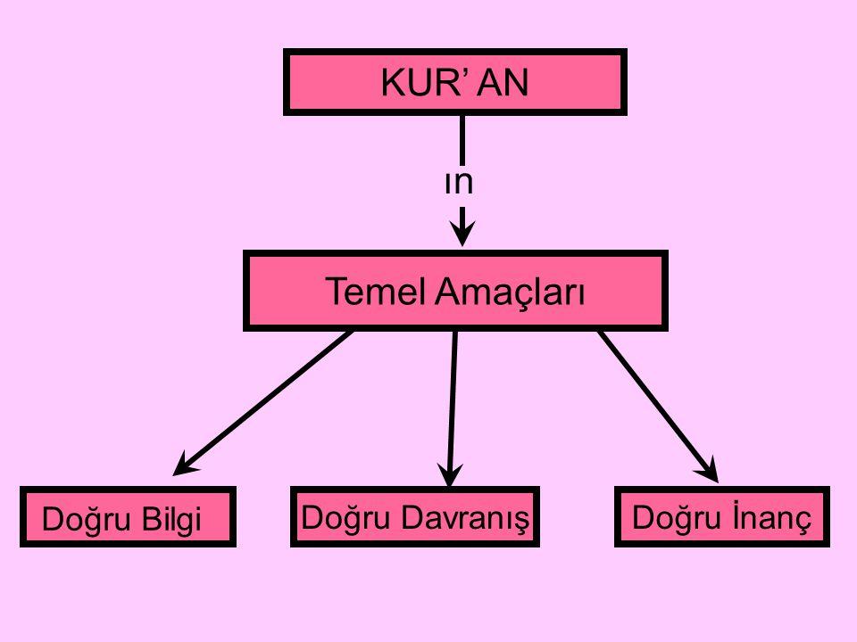 Kur'an-ı Kerim Yanlış, zararlı ve kötü davranışları yasaklar Doğru, yararlı ve güzel davranışları emreder .