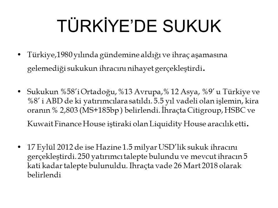 TÜRKİYE'DE SUKUK Türkiye,1980 yılında gündemine aldığı ve ihraç aşamasına gelemediği sukukun ihracını nihayet gerçekleştirdi. Sukukun %58'i Ortadoğu,