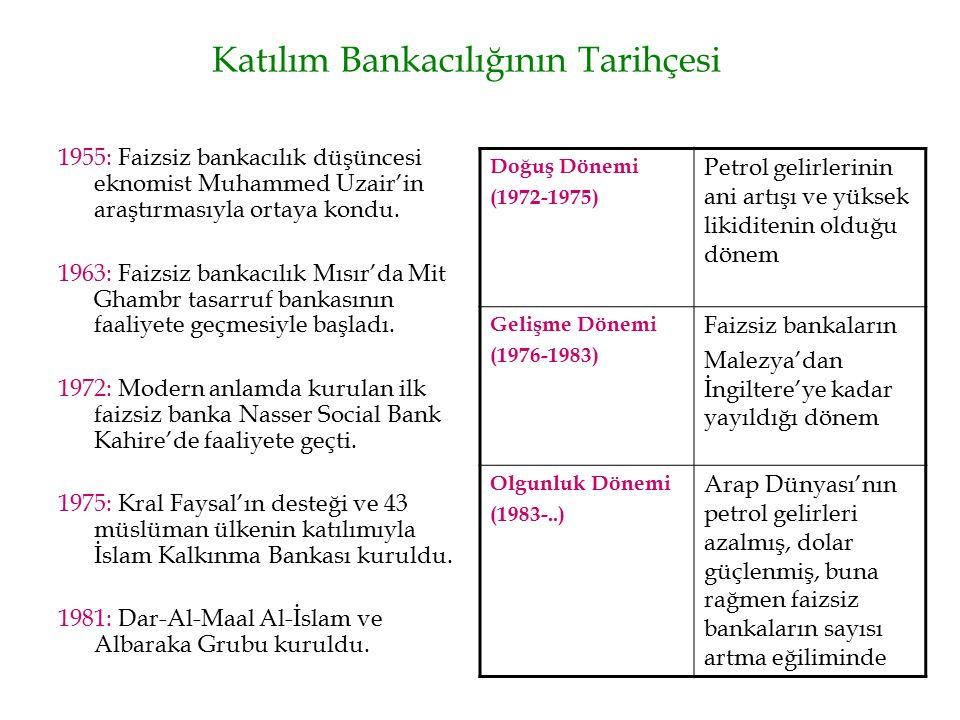 Katılım Bankacılığının Tarihçesi 1955: Faizsiz bankacılık düşüncesi eknomist Muhammed Uzair'in araştırmasıyla ortaya kondu. 1963: Faizsiz bankacılık M