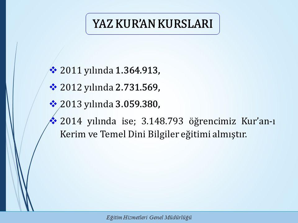 Eğitim Hizmetleri Genel Müdürlüğü YAZ KUR'AN KURSLARI  2011 yılında 1.364.913,  2012 yılında 2.731.569,  2013 yılında 3.059.380,  2014 yılında ise