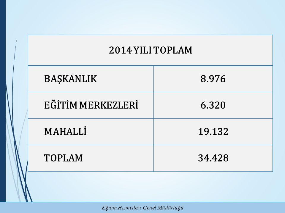 Eğitim Hizmetleri Genel Müdürlüğü 2014 YILI TOPLAM BAŞKANLIK8.976 EĞİTİM MERKEZLERİ 6.320 MAHALLİ19.132 TOPLAM34.428