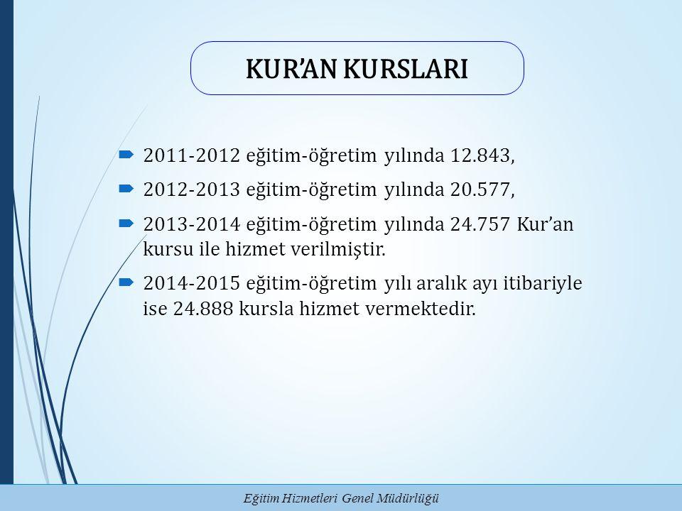 Eğitim Hizmetleri Genel Müdürlüğü KUR'AN KURSLARI  2011-2012 eğitim-öğretim yılında 12.843,  2012-2013 eğitim-öğretim yılında 20.577,  2013-2014 eğ