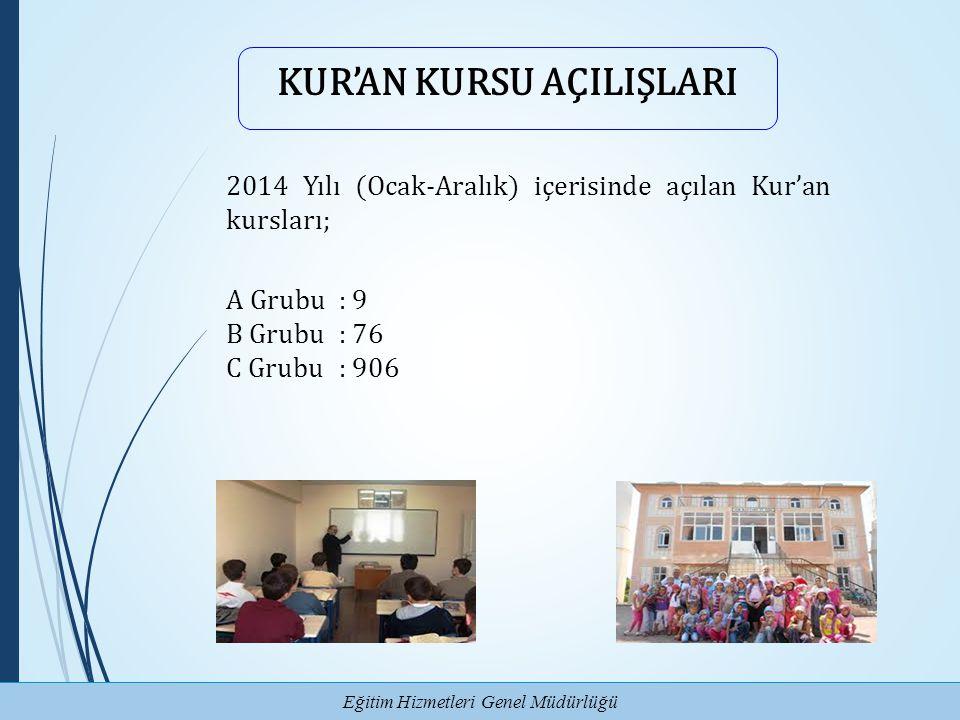 Eğitim Hizmetleri Genel Müdürlüğü KUR'AN KURSU AÇILIŞLARI 2014 Yılı (Ocak-Aralık) içerisinde açılan Kur'an kursları; A Grubu: 9 B Grubu: 76 C Grubu: 9