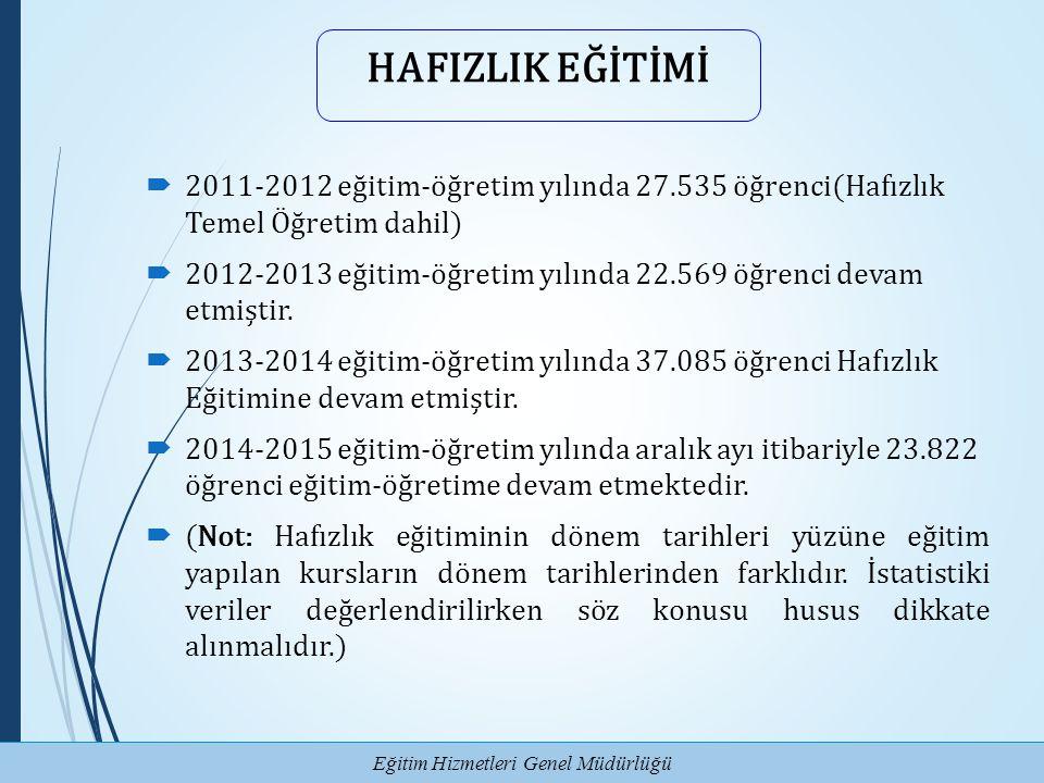 Eğitim Hizmetleri Genel Müdürlüğü HAFIZLIK EĞİTİMİ  2011-2012 eğitim-öğretim yılında 27.535 öğrenci(Hafızlık Temel Öğretim dahil)  2012-2013 eğitim-
