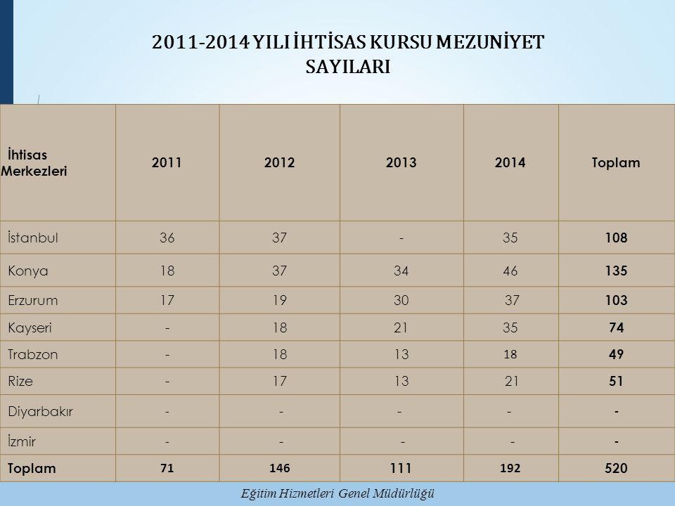 Eğitim Hizmetleri Genel Müdürlüğü İhtisas Merkezleri 2011201220132014Toplam İstanbul3637-35 108 Konya18373446 135 Erzurum171930 37 103 Kayseri-182135