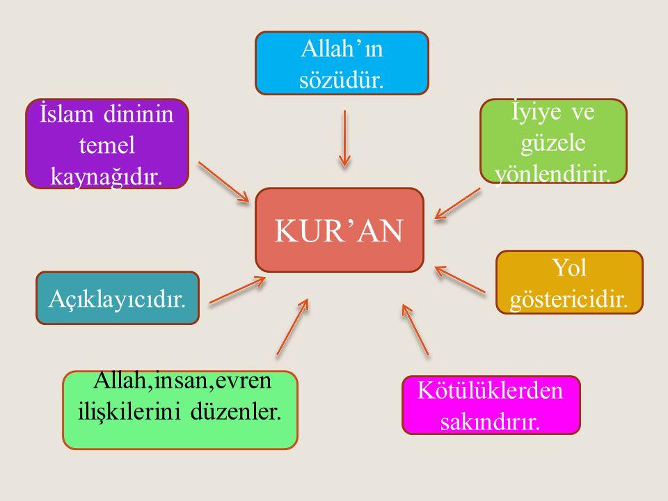 KUR'AN Allah'ın sözüdür.İslam dininin temel kaynağıdır.