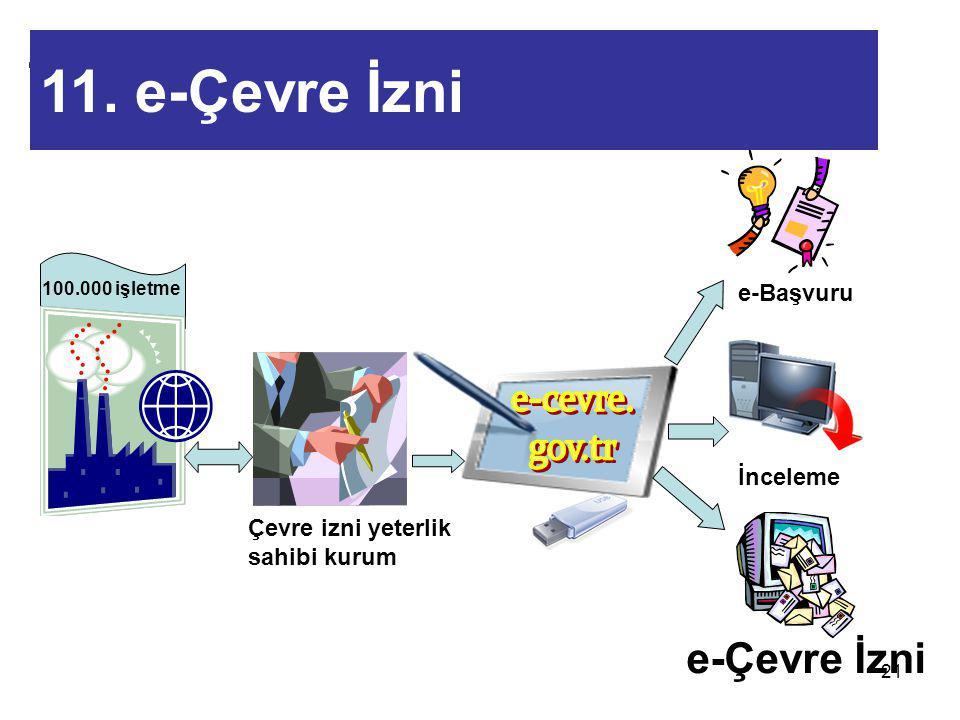 21 e-Çevre İzni İnceleme e-Başvuru 100.000 işletme Çevre izni yeterlik sahibi kurum 11. e-Çevre İzni (Projeden Sonra) 11. e-Çevre İzni